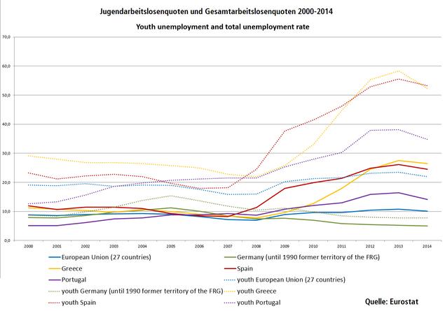 Jugendarbeitslosenquoten und Gesamtarbeitslosenquoten 2000-2014