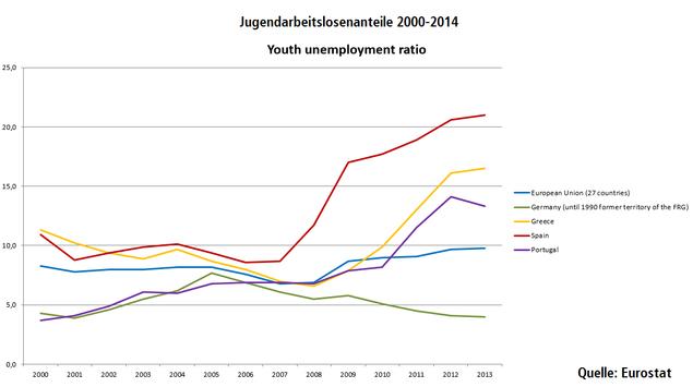 Jugendarbeitslosenanteile 2000-2014