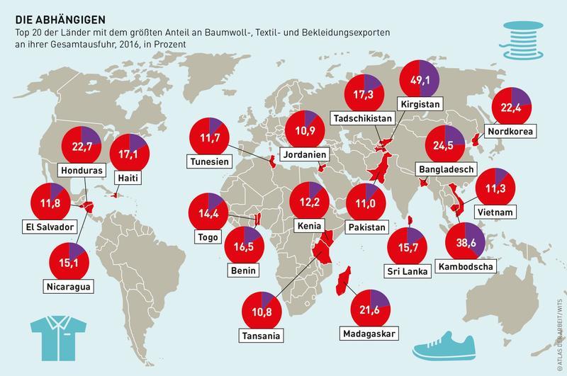 Grafik zu 20 Ländern, die am meisten von Textilexporten abhängen.