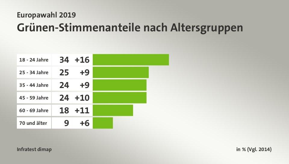 Grafik zu den Grünen-Wählern nach Altersgruppen
