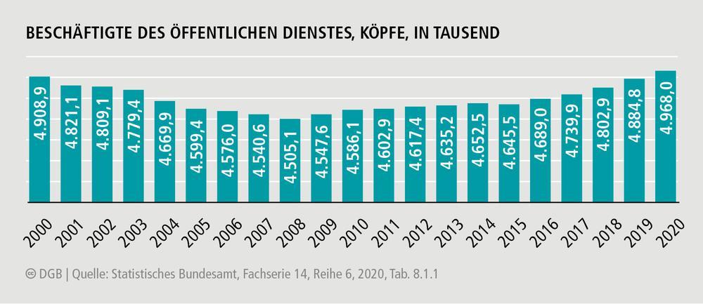 Anzahl von Beschäftigten im öffentlichen Dienst - Zeitreihe