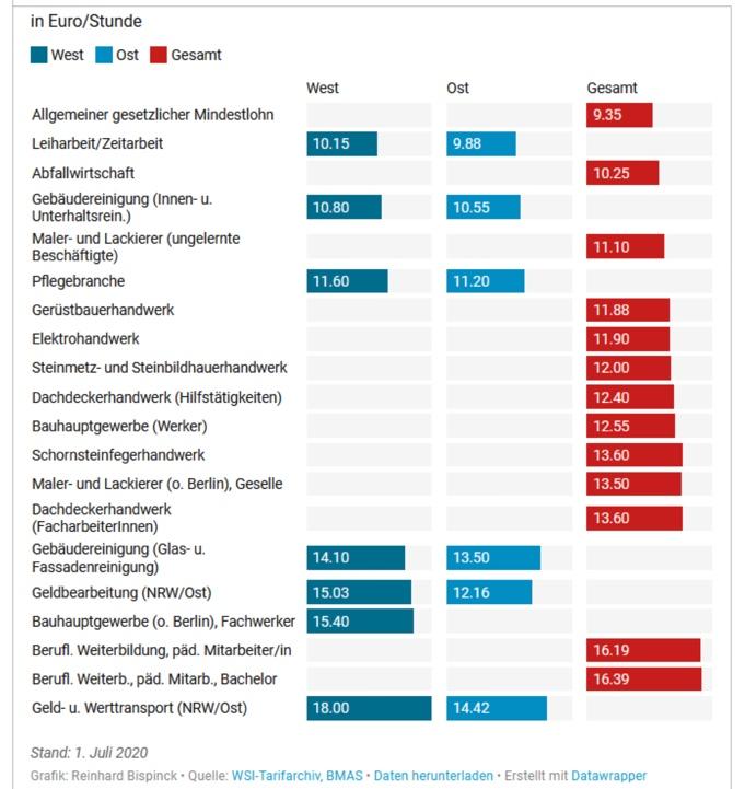 Tabelle mit den Branchenmindestlöhnen und dem gesetzlichen Mindestlohn im Vergleich, Stand Juli 2020