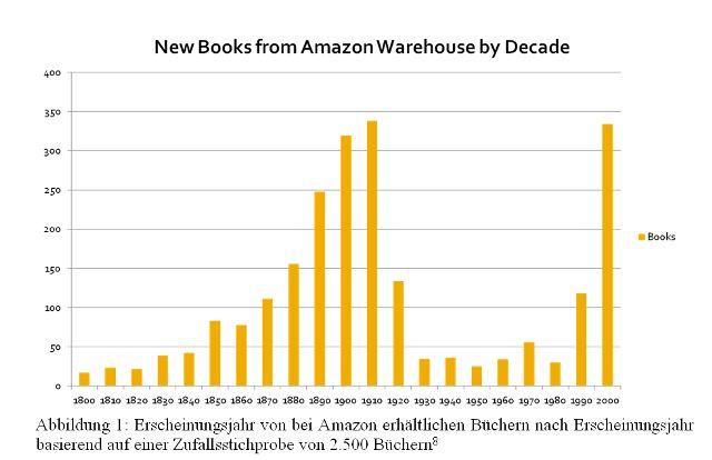 Tabelle Amazon