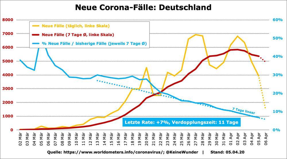 Grafik mit den Zahlen der neu an Corona erkrankten in Deutschland.