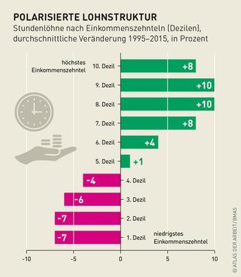 Grafik zu Stundenlöhnen in Deutschland.