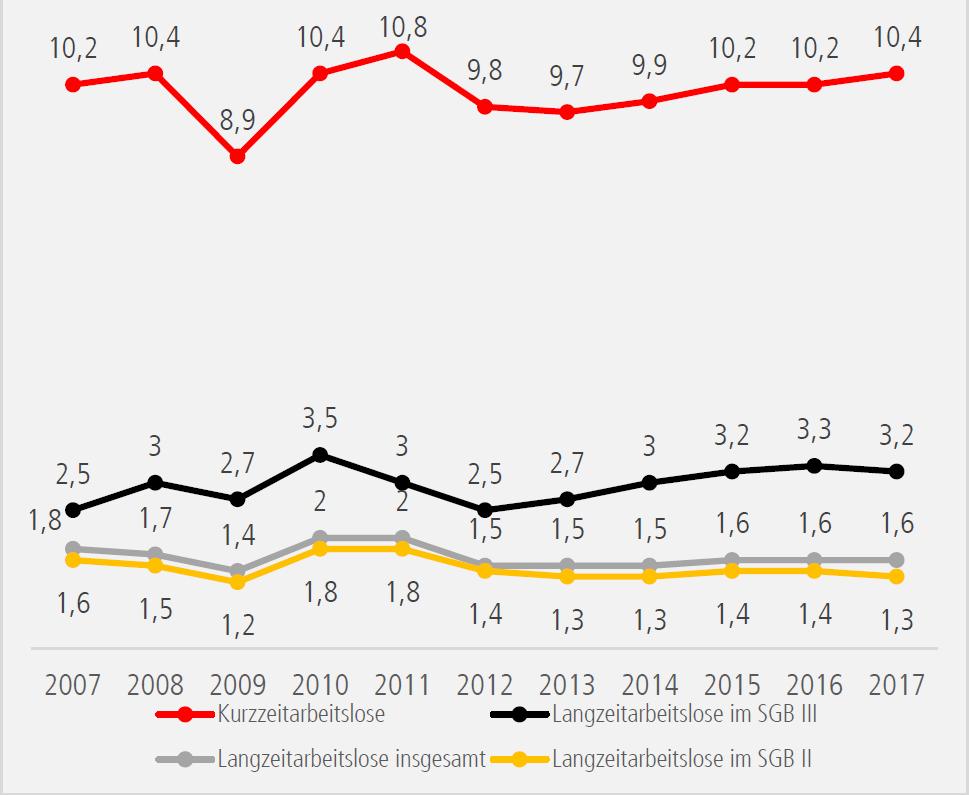 Statistik zur Vermittlung von Langzeitarbeitslosen in Arbeit.
