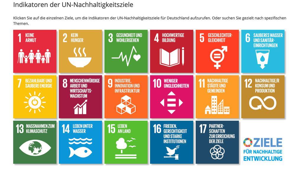 Grafik mit den 17 Nachhaltigkeitszielen wie: Keine Armut, kein Hunger, hochwertige Bildung, weniger Ungleichheiten etc.
