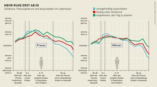 Grafik zur Belastung von Frauen und Männern im Laufe ihres Lebens