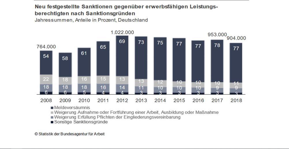 Statistik zu Sanktionen bei Hartz IV