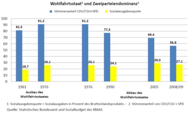 Tabelle Wohlfahrtsstaat