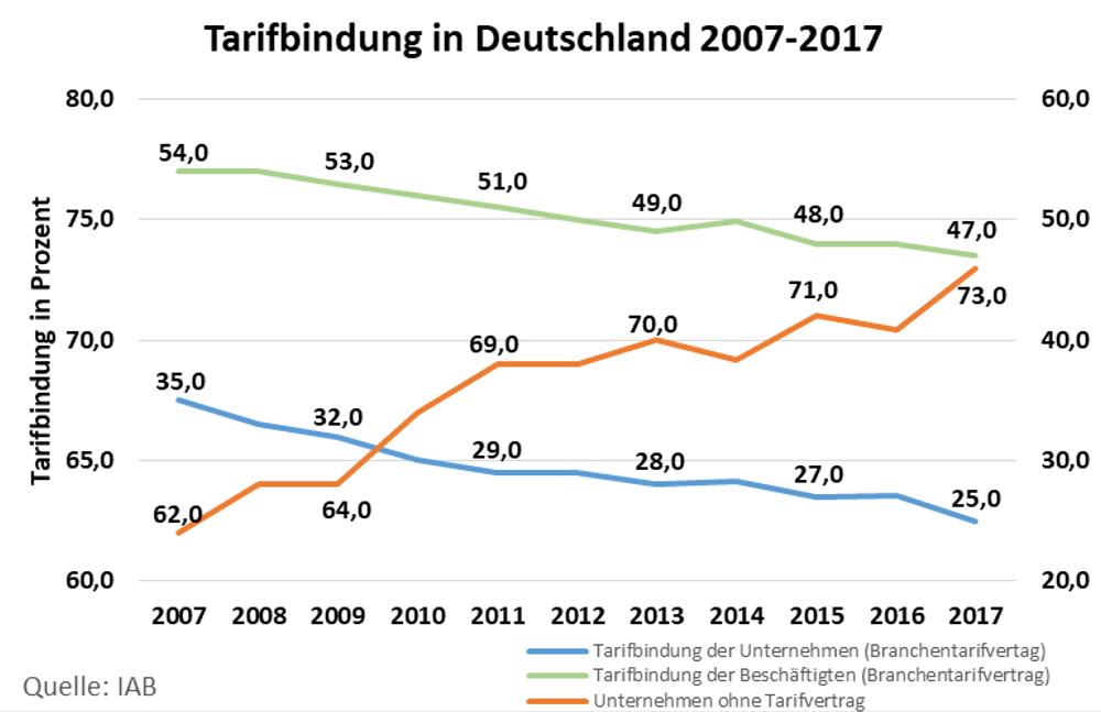 Statistik zur Tarifbindung im Verlauf von 2007 bis 2017