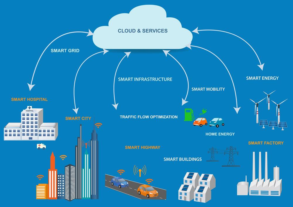 Grafik einer Smart-City mit einer Datenwolke darüber, in der Informationen aus Verkehr, Verwaltung, Industrie, Energie etc. zusammenlaufen.