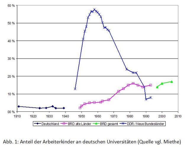 Anteil der Arbeiterkinder an deutschen Unis