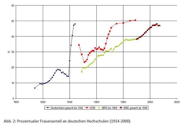 Prozentualer Frauenanteil an deutschen Hochschulen