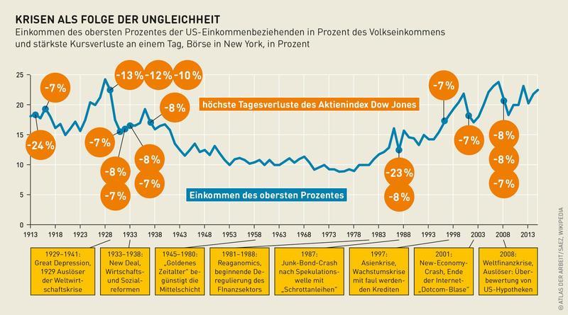 Grafik zu Finanzkrisen, aus der zu erkennen ist, dass die Reichen am Ende ihre Verluste schnell ausgleichen konnten.
