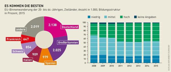 Grafik zur EU-Binnenwanderung von Arbeitskräften