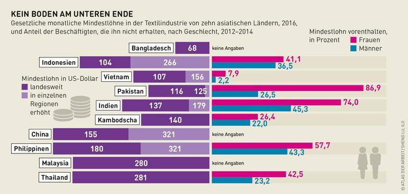 Grafik zu Mindestlöhnen in der Textilbranche weltweit.