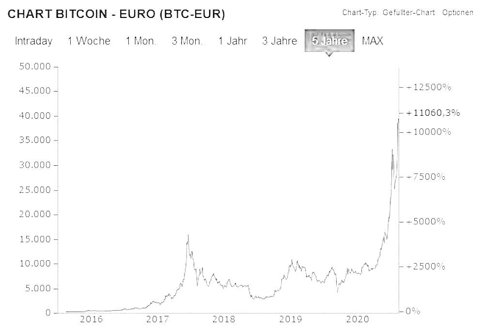 Grafik mit dem Wert von Bitcoin im Verhältnis zum Euro in den letzten fünf Jahren. Die Kurve verläuft lange sehr flach und schießt dann in den letzten Monaten in die Höhe.