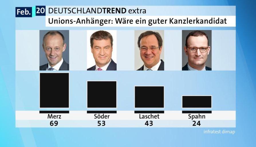 Umfrage-Ergebnis in einen Säulendiagramm. Die höchste Säule hat Merz, daneben Söder, Laschet und Spahn.