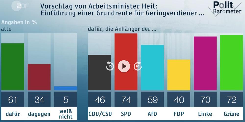 Graphik zur Umfrage, wie gut die Grundrente bei den Wählern ankommt.