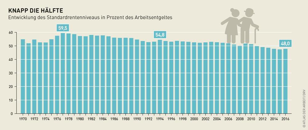 Grafik zum sinkenden Rentenniveau.