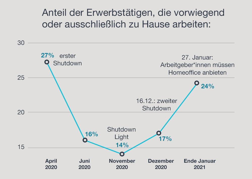 Grafik zur Zahl der Menschen im Home-Office. Die Kurve steigt im Frühjahr 2020, sinkt dann im Sommer, um im Winter wieder anzusteigen.