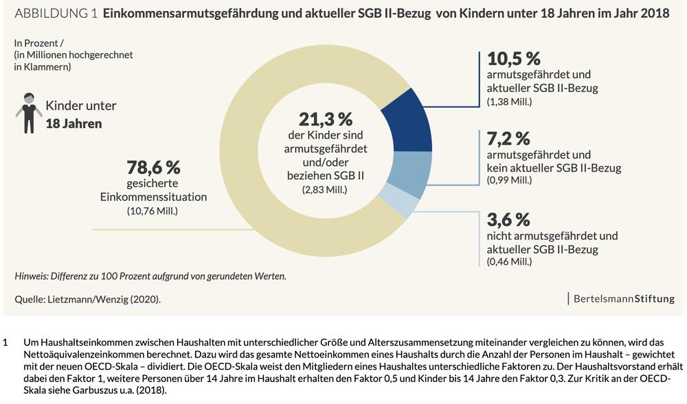 Grafik zur Kinderarmut, die zeigt, das 21,3 Prozent davon betroffen sind in Deutschland
