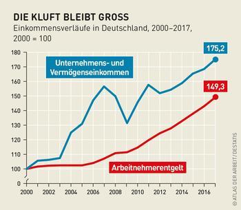 Grafik zur Entwicklung von Vermögens- und Lohneinkommen in Deutschland seit 2000.