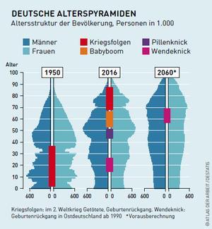 Grafik Bevölkerungspyramiden von 1950 und 2016; dazu eine Prognose für 2060.