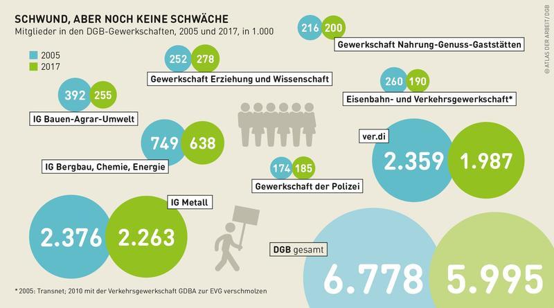 Grafik zu den Zahlen der Gewerkschaftsmitglieder.