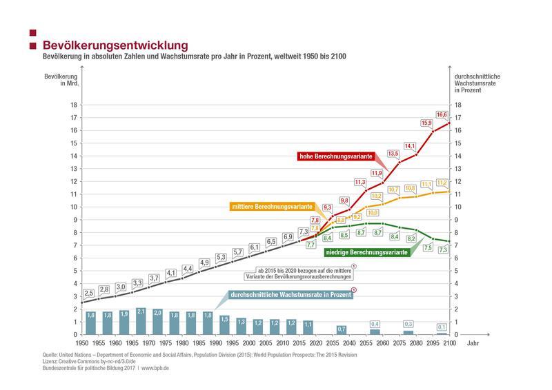 Graphik zur Bevölketungsentwicklung von 1950 bis 2060.