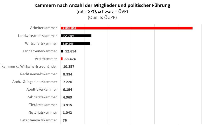 Mitgliederstatistik der Kammern in Österreich