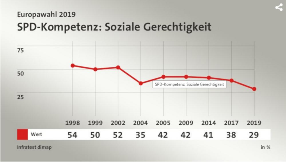 Grafik: Immer weniger Wähler im Lauf der Zeit sprechen der SPD soziale Kompetenz zu.