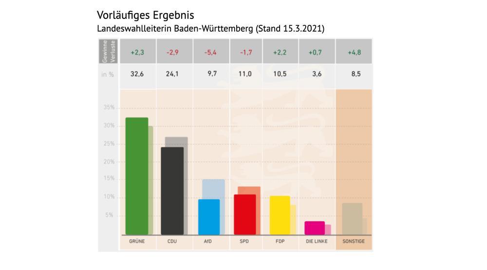 Grafik mit dem Wahlergebnis von Baden-Württemberg.