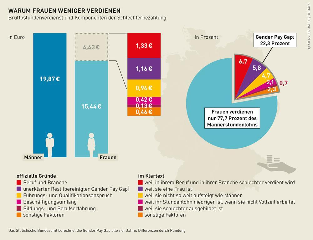 Grafik zur schlechteren Bezahlung von Frauen