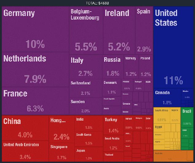 Grafik Brexit hätte Verschlechterung Großbritanniens zu 27 Handelspartnern zur Folge
