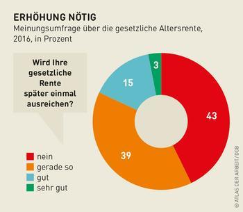 Grafik zu einer Umfrage über die Rente.
