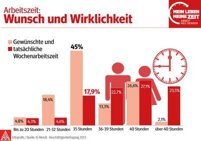 Graphik, die zeigt, dass viele Arbeitnehmer gern weniger arbeiten würden.
