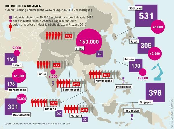 Grafik über die Automatisierung in Asien