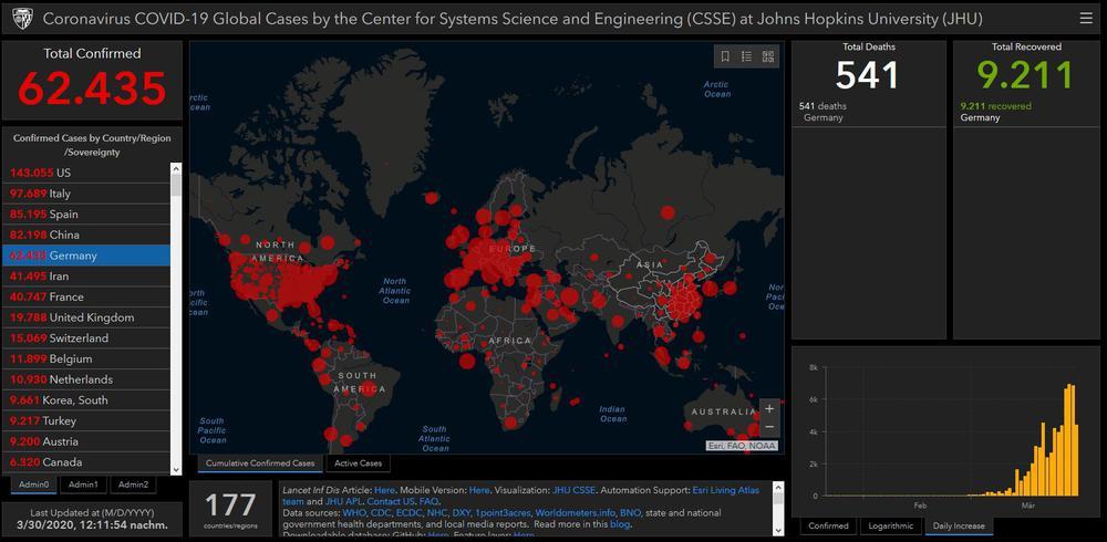 Weltkarte mit den aktuellen Zahlen der Corona-Erkrankten, grafisch dargestellt mit unterschiedlich großen roten Kreisen.
