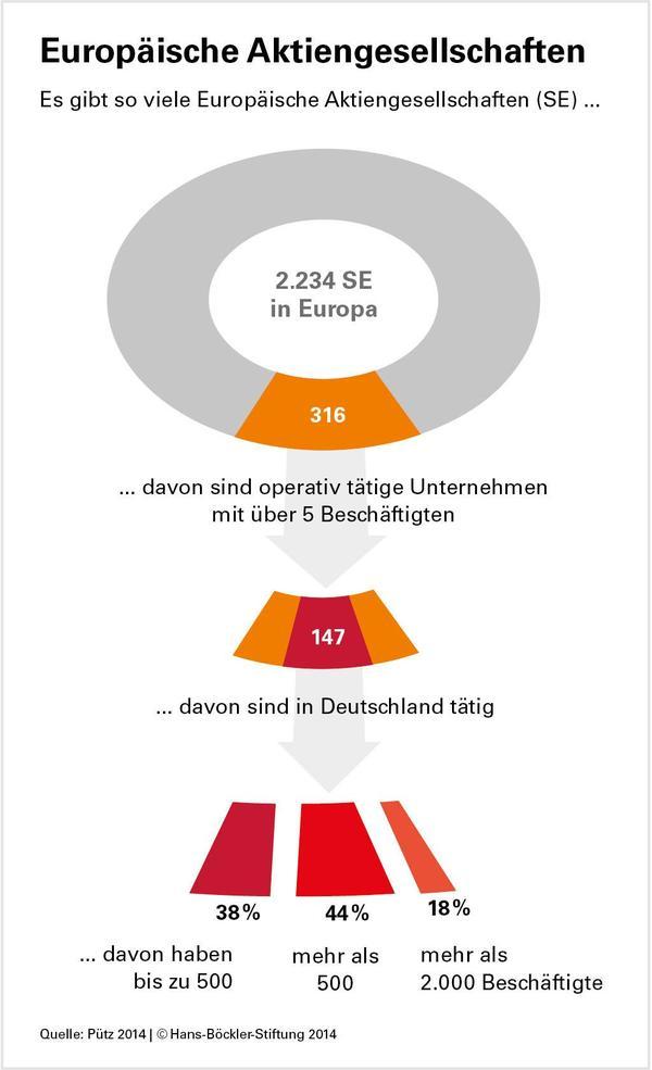 Grafik mit der Zahl der europäische Aktiengesellschaften.
