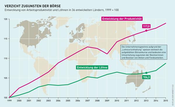 Grafik zur Entwicklung der Löhne und der Produktivität.