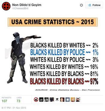Tweet mit  falscher Kriminalstatistik
