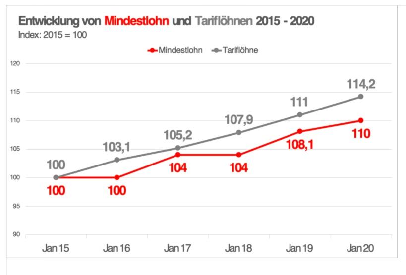 Grafik mit der Entwicklung von Mindestlohn und Tariflöhnen im Vergleich von 2015 bis 2020