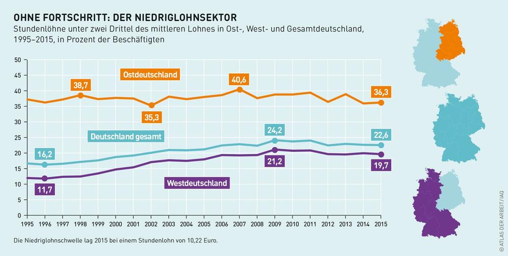 Grafik zur Entwicklung des Niedriglohnsektors seit 1995.