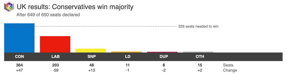 Grafik mit dem britischen Wahlergebnis.