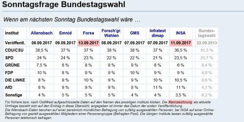 Tabelle mit den aktuellen Umfrageergebnissen zur Bundestagswahl 2017