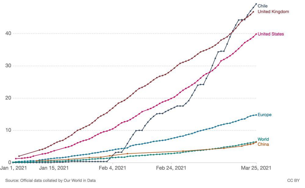 Grafik mit ansteigenden Linien zum Stand der Impfungen in verschiedenen Ländern.