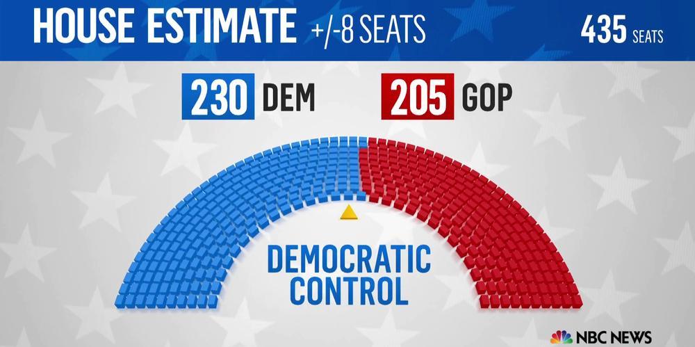 Wahlgraphik mit den Sitzen des Repräsentantenhauses in den USA.