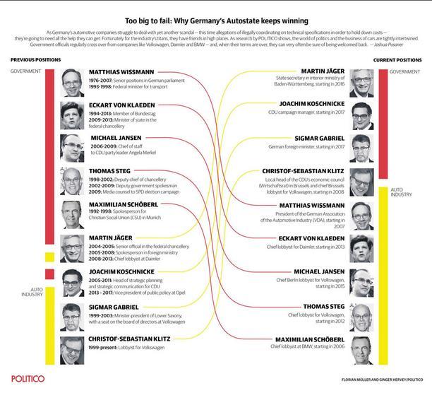 Verflechtungen von Politikern und Autokonzernen werden in einer Grafik dargestellt.
